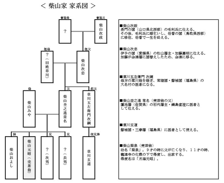 柴山家家系図(売茶翁)