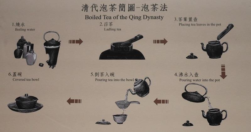 清代の泡茶法
