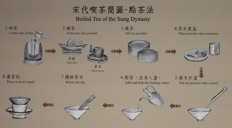宋時代の点茶法